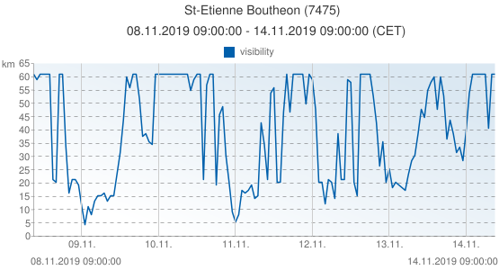 St-Etienne Boutheon, Francia (7475): visibility: 08.11.2019 09:00:00 - 14.11.2019 09:00:00 (CET)