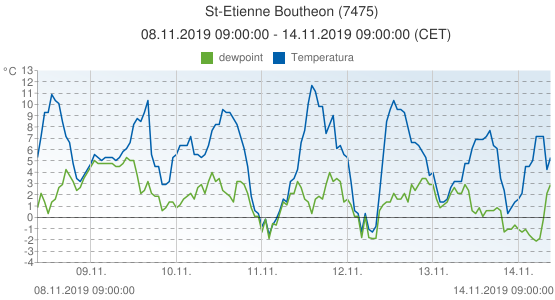 St-Etienne Boutheon, Francia (7475): Temperatura & dewpoint: 08.11.2019 09:00:00 - 14.11.2019 09:00:00 (CET)