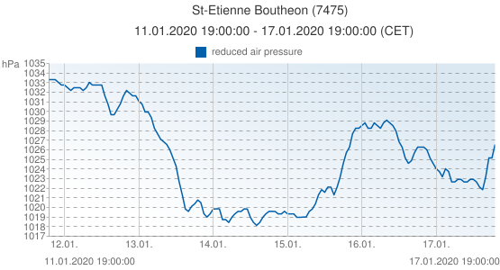 St-Etienne Boutheon, Francia (7475): reduced air pressure: 11.01.2020 19:00:00 - 17.01.2020 19:00:00 (CET)