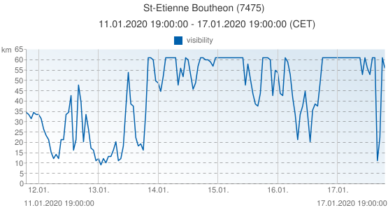 St-Etienne Boutheon, Francia (7475): visibility: 11.01.2020 19:00:00 - 17.01.2020 19:00:00 (CET)