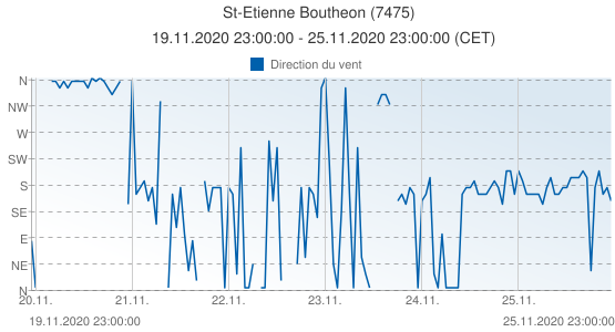 St-Etienne Boutheon, France (7475): Direction du vent: 19.11.2020 23:00:00 - 25.11.2020 23:00:00 (CET)