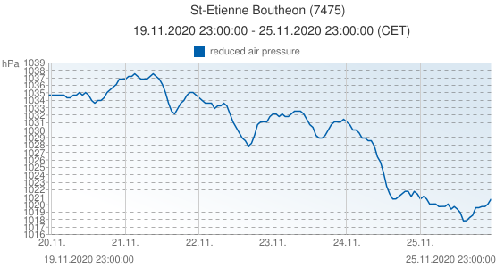 St-Etienne Boutheon, France (7475): reduced air pressure: 19.11.2020 23:00:00 - 25.11.2020 23:00:00 (CET)