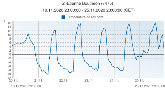 St-Etienne Boutheon, France (7475): Température de l'air 5cm: 19.11.2020 23:00:00 - 25.11.2020 23:00:00 (CET)
