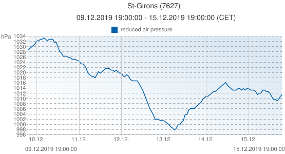 St-Girons, France (7627): reduced air pressure: 09.12.2019 19:00:00 - 15.12.2019 19:00:00 (CET)