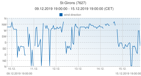 St-Girons, France (7627): wind direction: 09.12.2019 19:00:00 - 15.12.2019 19:00:00 (CET)