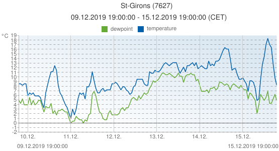 St-Girons, France (7627): temperature & dewpoint: 09.12.2019 19:00:00 - 15.12.2019 19:00:00 (CET)