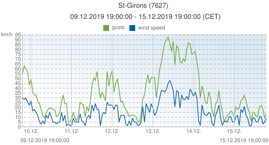 St-Girons, France (7627): wind speed & gusts: 09.12.2019 19:00:00 - 15.12.2019 19:00:00 (CET)