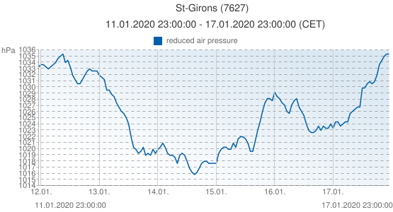 St-Girons, France (7627): reduced air pressure: 11.01.2020 23:00:00 - 17.01.2020 23:00:00 (CET)