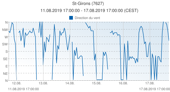 St-Girons, France (7627): Direction du vent: 11.08.2019 17:00:00 - 17.08.2019 17:00:00 (CEST)