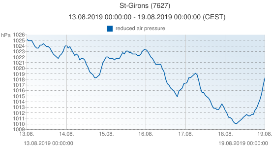 St-Girons, France (7627): reduced air pressure: 13.08.2019 00:00:00 - 19.08.2019 00:00:00 (CEST)