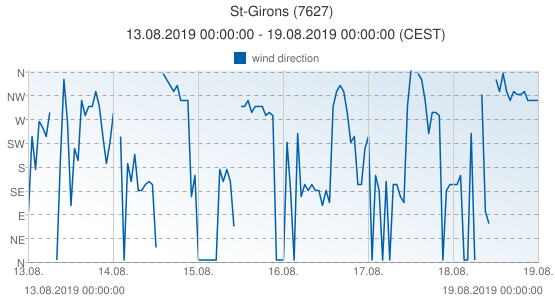 St-Girons, France (7627): wind direction: 13.08.2019 00:00:00 - 19.08.2019 00:00:00 (CEST)