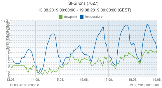 St-Girons, France (7627): temperature & dewpoint: 13.08.2019 00:00:00 - 19.08.2019 00:00:00 (CEST)