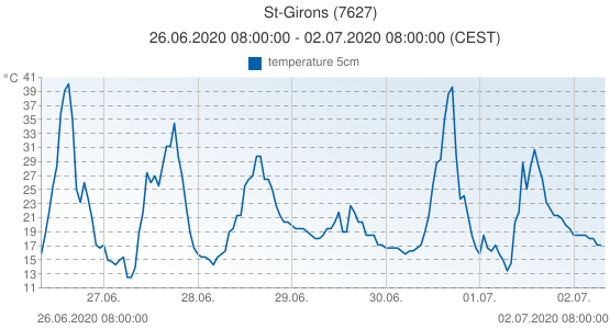 St-Girons, France (7627): temperature 5cm: 26.06.2020 08:00:00 - 02.07.2020 08:00:00 (CEST)