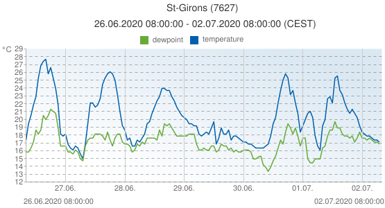 St-Girons, France (7627): temperature & dewpoint: 26.06.2020 08:00:00 - 02.07.2020 08:00:00 (CEST)