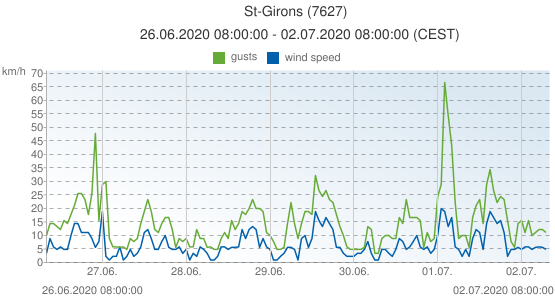 St-Girons, France (7627): wind speed & gusts: 26.06.2020 08:00:00 - 02.07.2020 08:00:00 (CEST)