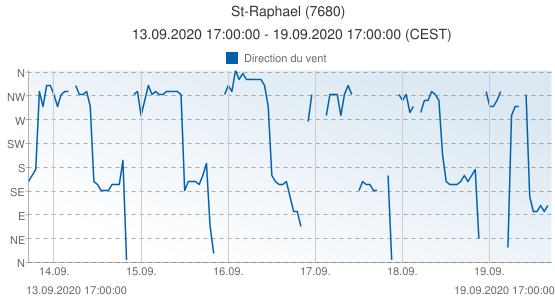 St-Raphael, France (7680): Direction du vent: 13.09.2020 17:00:00 - 19.09.2020 17:00:00 (CEST)