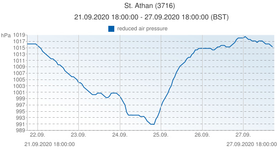 St. Athan, United Kingdom (3716): reduced air pressure: 21.09.2020 18:00:00 - 27.09.2020 18:00:00 (BST)
