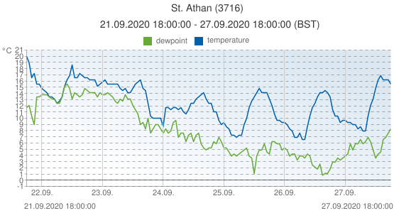 St. Athan, United Kingdom (3716): temperature & dewpoint: 21.09.2020 18:00:00 - 27.09.2020 18:00:00 (BST)