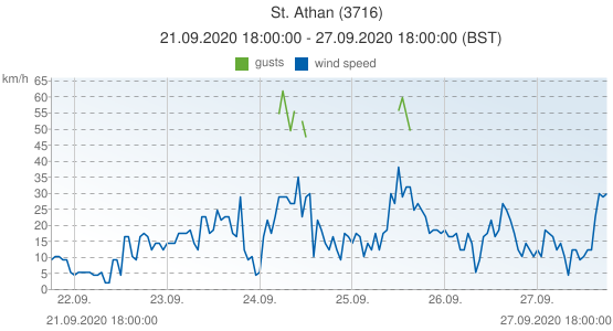St. Athan, United Kingdom (3716): wind speed & gusts: 21.09.2020 18:00:00 - 27.09.2020 18:00:00 (BST)