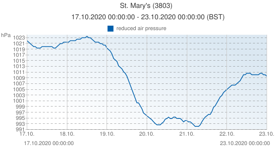 St. Mary's, United Kingdom (3803): reduced air pressure: 17.10.2020 00:00:00 - 23.10.2020 00:00:00 (BST)