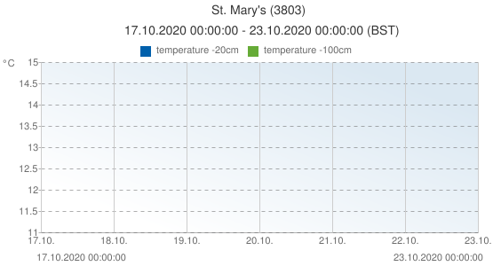 St. Mary's, United Kingdom (3803): temperature -20cm: 17.10.2020 00:00:00 - 23.10.2020 00:00:00 (BST)
