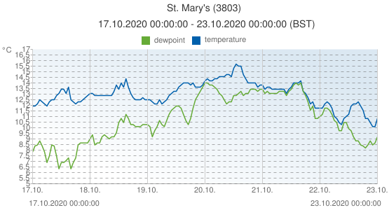 St. Mary's, United Kingdom (3803): temperature & dewpoint: 17.10.2020 00:00:00 - 23.10.2020 00:00:00 (BST)