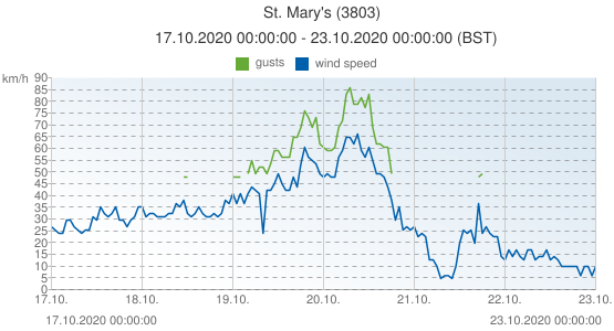 St. Mary's, United Kingdom (3803): wind speed & gusts: 17.10.2020 00:00:00 - 23.10.2020 00:00:00 (BST)