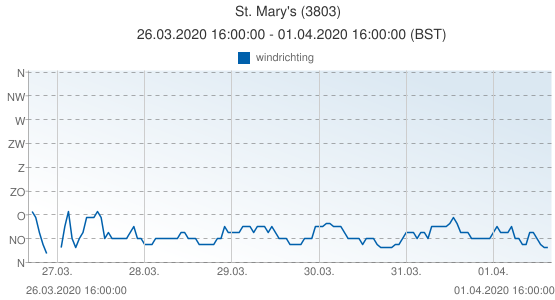 St. Mary's, Groot Brittannië (3803): windrichting: 26.03.2020 16:00:00 - 01.04.2020 16:00:00 (BST)