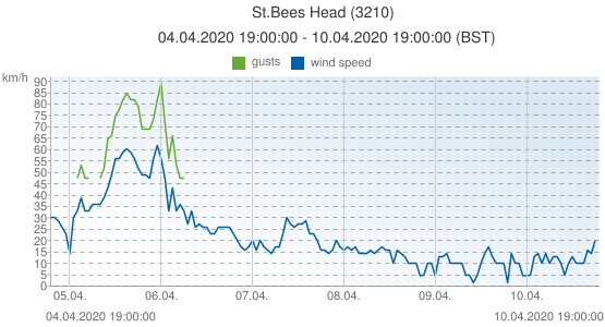 St.Bees Head, United Kingdom (3210): wind speed & gusts: 04.04.2020 19:00:00 - 10.04.2020 19:00:00 (BST)