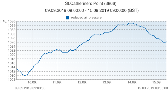 St.Catherine`s Point, United Kingdom (3866): reduced air pressure: 09.09.2019 09:00:00 - 15.09.2019 09:00:00 (BST)