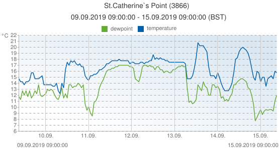 St.Catherine`s Point, United Kingdom (3866): temperature & dewpoint: 09.09.2019 09:00:00 - 15.09.2019 09:00:00 (BST)