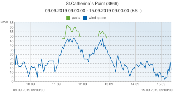 St.Catherine`s Point, United Kingdom (3866): wind speed & gusts: 09.09.2019 09:00:00 - 15.09.2019 09:00:00 (BST)