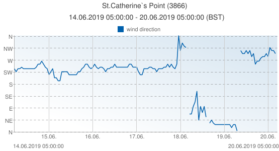 St.Catherine`s Point, United Kingdom (3866): wind direction: 14.06.2019 05:00:00 - 20.06.2019 05:00:00 (BST)