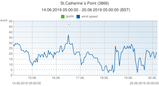 St.Catherine`s Point, United Kingdom (3866): wind speed & gusts: 14.06.2019 05:00:00 - 20.06.2019 05:00:00 (BST)