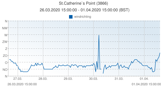 St.Catherine`s Point, Groot Brittannië (3866): windrichting: 26.03.2020 15:00:00 - 01.04.2020 15:00:00 (BST)