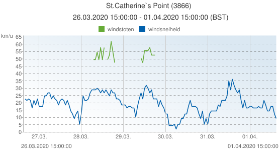 St.Catherine`s Point, Groot Brittannië (3866): windsnelheid & windstoten: 26.03.2020 15:00:00 - 01.04.2020 15:00:00 (BST)