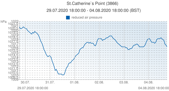St.Catherine`s Point, Grande-Bretagne (3866): reduced air pressure: 29.07.2020 18:00:00 - 04.08.2020 18:00:00 (BST)