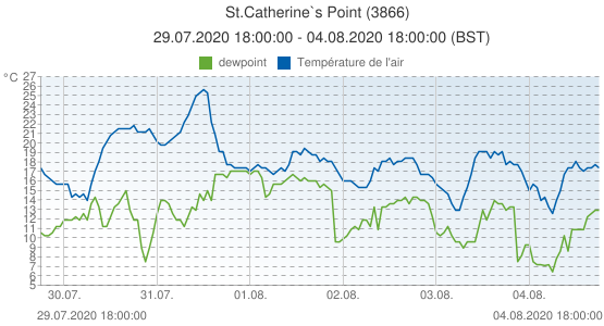 St.Catherine`s Point, Grande-Bretagne (3866): Température de l'air & dewpoint: 29.07.2020 18:00:00 - 04.08.2020 18:00:00 (BST)