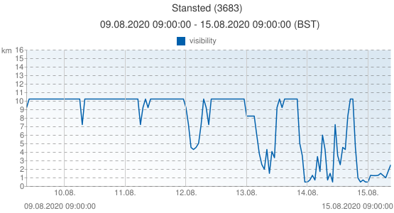 Stansted, United Kingdom (3683): visibility: 09.08.2020 09:00:00 - 15.08.2020 09:00:00 (BST)