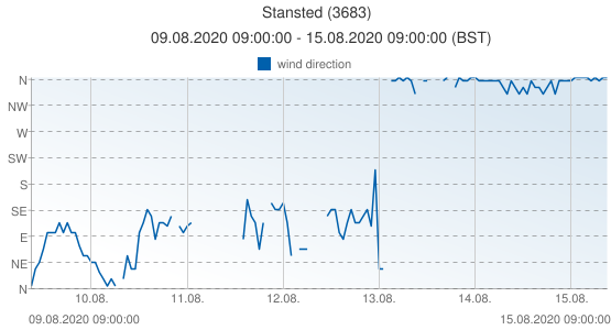 Stansted, United Kingdom (3683): wind direction: 09.08.2020 09:00:00 - 15.08.2020 09:00:00 (BST)