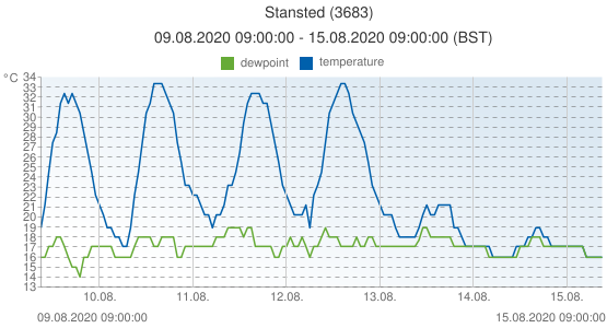 Stansted, United Kingdom (3683): temperature & dewpoint: 09.08.2020 09:00:00 - 15.08.2020 09:00:00 (BST)