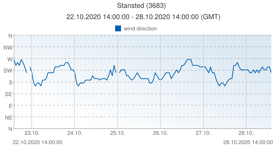 Stansted, United Kingdom (3683): wind direction: 22.10.2020 14:00:00 - 28.10.2020 14:00:00 (GMT)