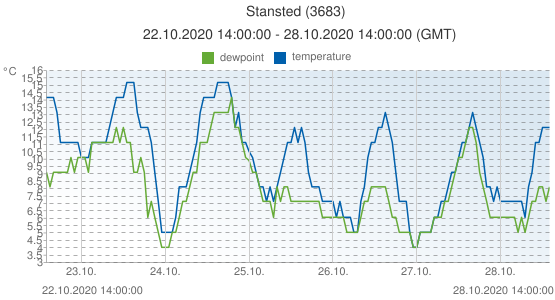 Stansted, United Kingdom (3683): temperature & dewpoint: 22.10.2020 14:00:00 - 28.10.2020 14:00:00 (GMT)