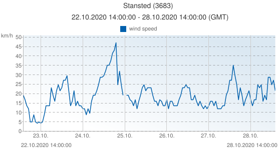 Stansted, United Kingdom (3683): wind speed: 22.10.2020 14:00:00 - 28.10.2020 14:00:00 (GMT)