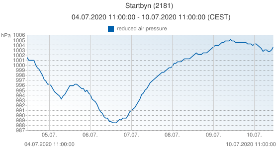 Startbyn, Sweden (2181): reduced air pressure: 04.07.2020 11:00:00 - 10.07.2020 11:00:00 (CEST)