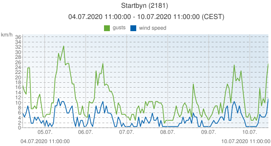 Startbyn, Sweden (2181): wind speed & gusts: 04.07.2020 11:00:00 - 10.07.2020 11:00:00 (CEST)