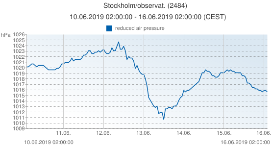 Stockholm/observat., Suède (2484): reduced air pressure: 10.06.2019 02:00:00 - 16.06.2019 02:00:00 (CEST)