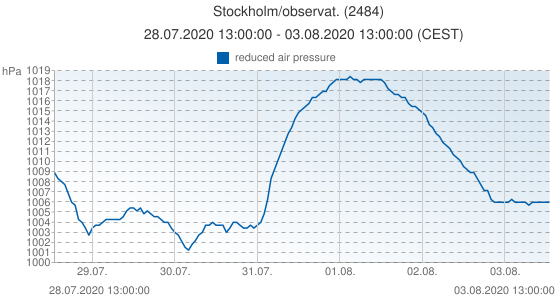 Stockholm/observat., Suède (2484): reduced air pressure: 28.07.2020 13:00:00 - 03.08.2020 13:00:00 (CEST)