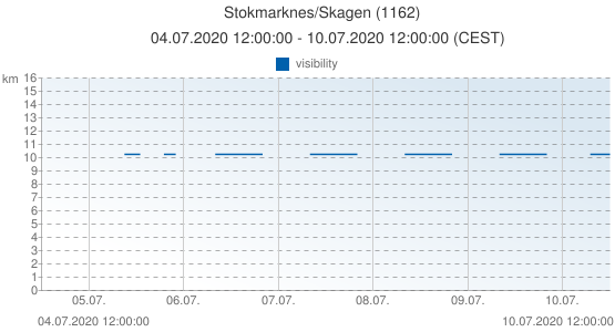 Stokmarknes/Skagen, Norway (1162): visibility: 04.07.2020 12:00:00 - 10.07.2020 12:00:00 (CEST)
