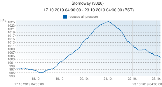 Stornoway, United Kingdom (3026): reduced air pressure: 17.10.2019 04:00:00 - 23.10.2019 04:00:00 (BST)